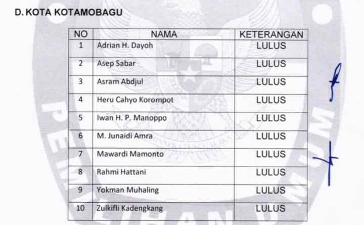 Tinggal Dua Incumbent Lolos 10 Besar Calon Anggota KPU Kotamobagu Berita Politik