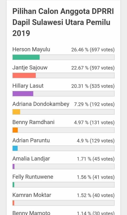 Herson Puncaki Polling Caleg DPR RI di Aplikasi Straw Poll Berita Bolsel
